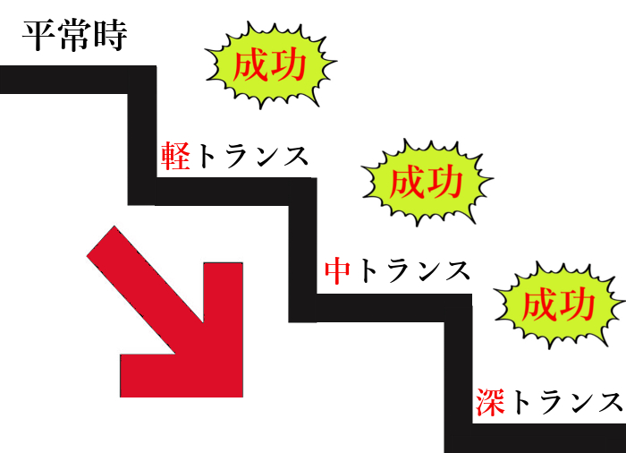 軽トランス中トランス深トランス